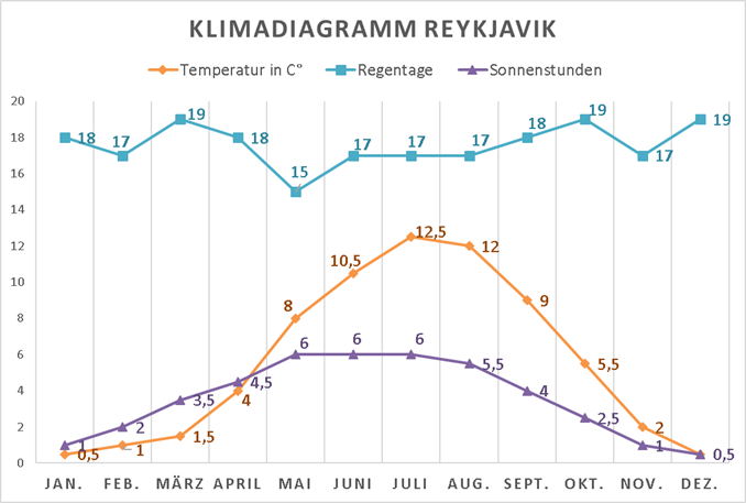 Wetterdiagramm Island Reykjavik Klimatabelle